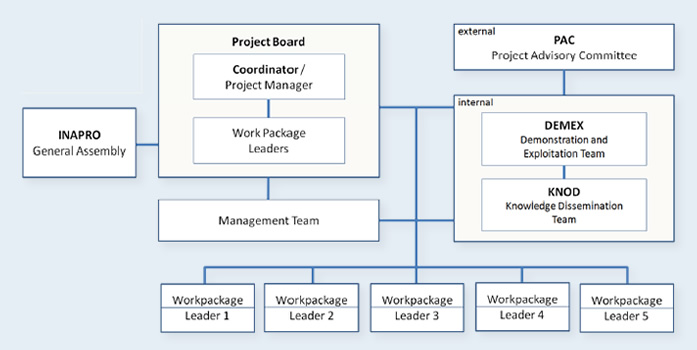 INAPRO management structure